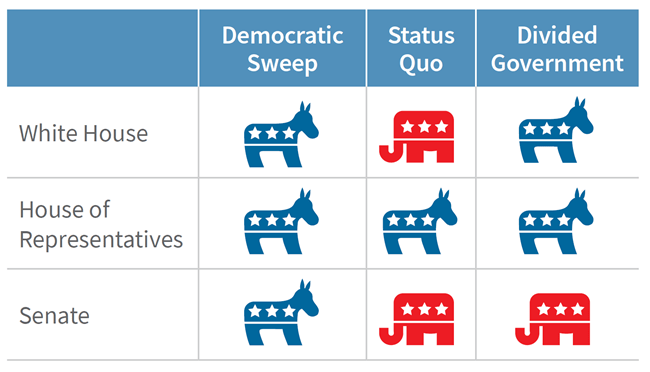 Three likely outcomes: Democratic sweep, status quo, and divided government